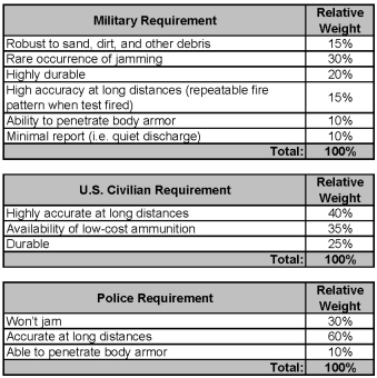 Tables of Consumer Requirements and their Relative Weights