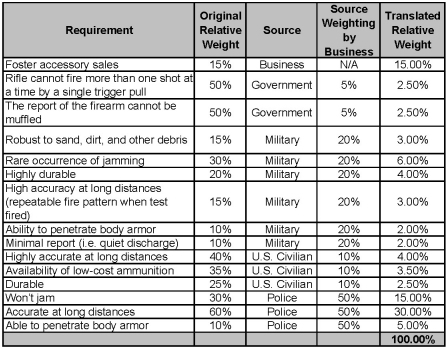 Percentage Translation table for the fictional Glasgow Gun Company